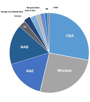 Banks market size